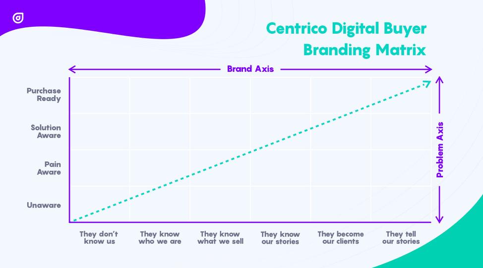 Centrico digital buyer matrix